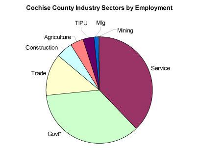 cochise_pie