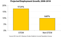STEM Jobs, the Fastest Growing Occupations