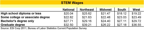 stem_wages